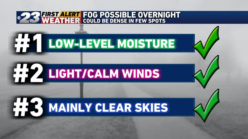 With more moisture, light or calm winds, and mainly clear skies in place, fog is on the table...