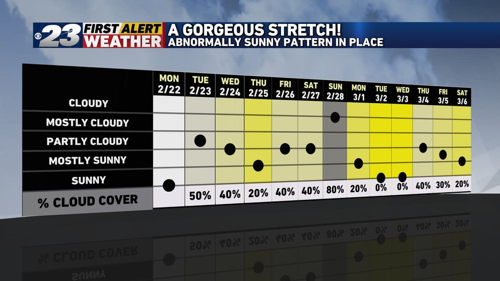 Stateline's warmest week in four months on track this week