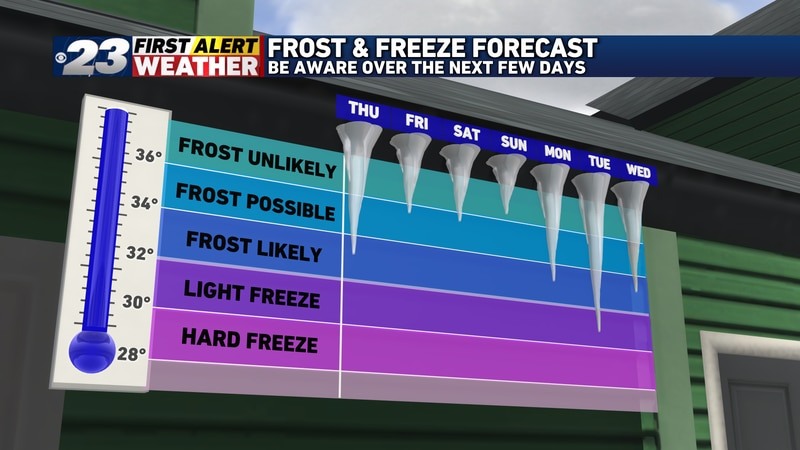 Thursday's a good candidate to produce frost overnight, and several more opportunities appear...