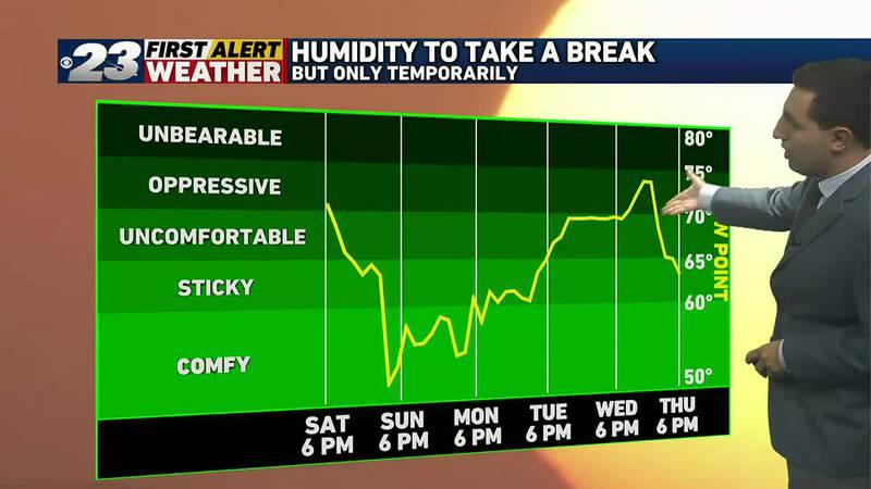 Humidity will take a temporary break