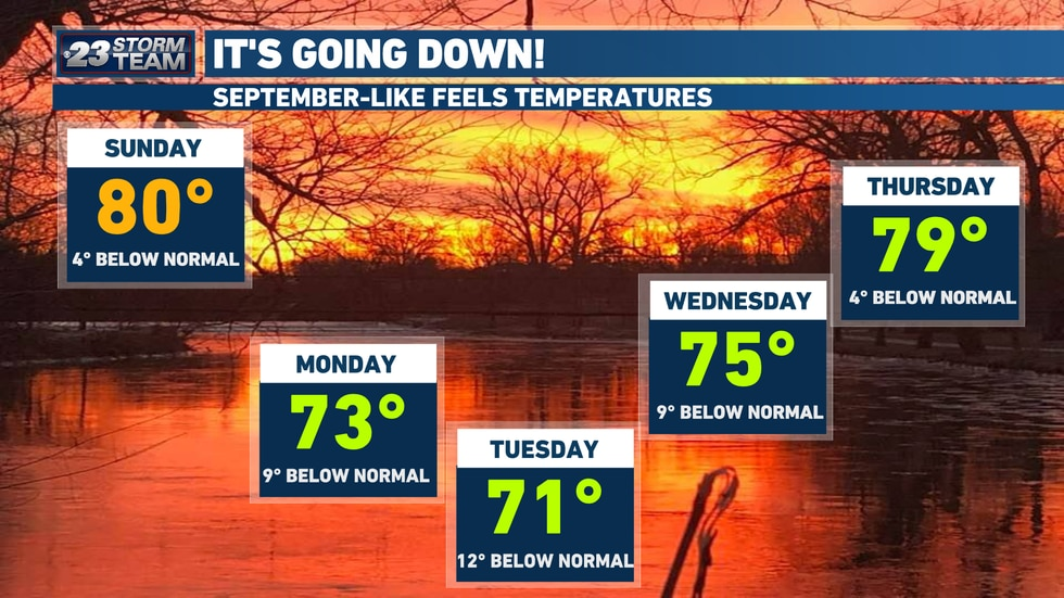 Mid-to-late September temperatures are on the way next week.