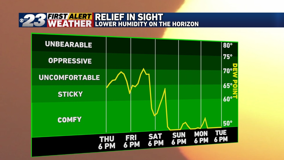 By late Saturday, humidity will have fallen off significantly, with further relief to follow.