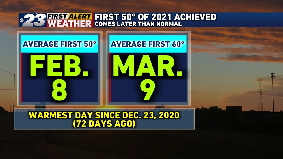 Though we were long overdue for our first 50° of the year, our first 60° may come right on...
