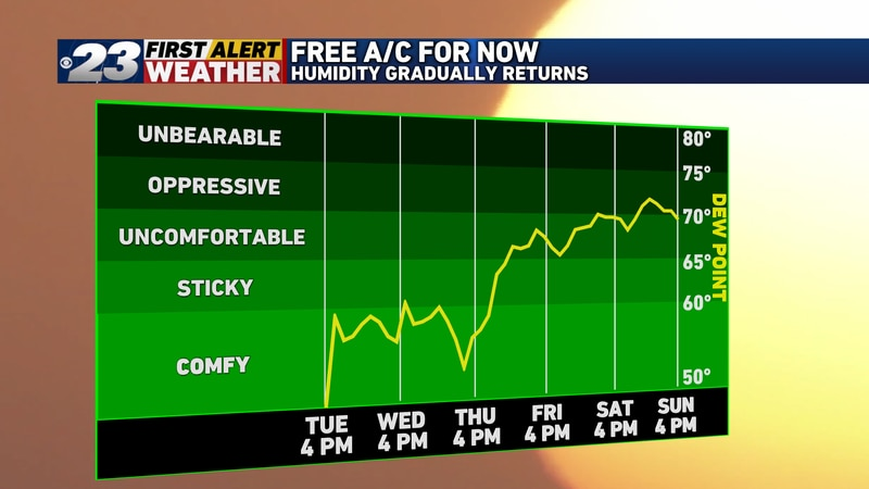 Take advantage of the free A/C for now, we'll be turning much more humid towards the weekend.