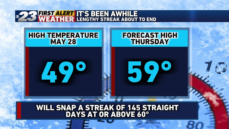 We're likely to snap a streak Thursday of 145 straight days with highs at or above 60°.
