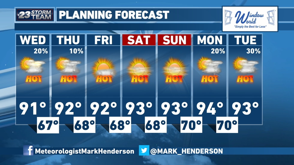 90° temperatures will continue long beyond the scope of this 7-Day Forecast. It's likely at least the first ten days will feature highs in the 90s.