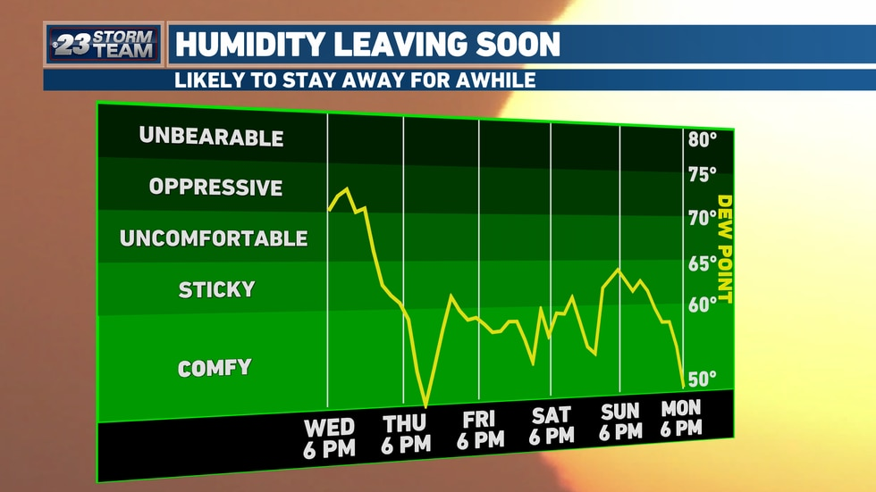 Humidity will drop gradually overnight, with much more comfortable air arriving Thursday, and sticking around for quite some time.