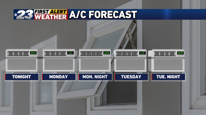 Open up those windows at night and enjoy some free A/C with lows getting into the 50s on...