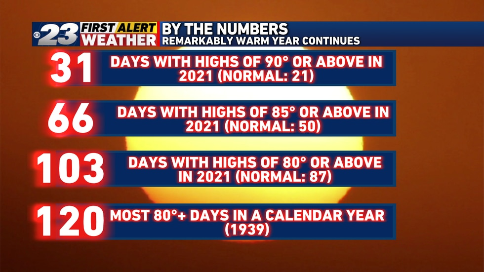Wednesday marked the 103rd time in which temperatures reached at least 80° in Rockford.