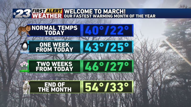 No month on the calendar warms more quickly than March does in the Stateline.