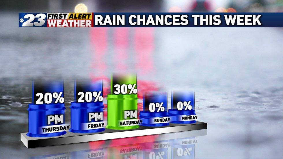 Expect warm and humid conditions through the weekend, with periodic thunderstorm chances....