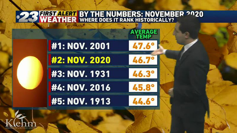 November 2020 is on track to finish as one of the warmest on record.