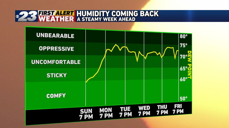 Gradually, humidity will be on the upswing Monday. The days thereafter will be downright...