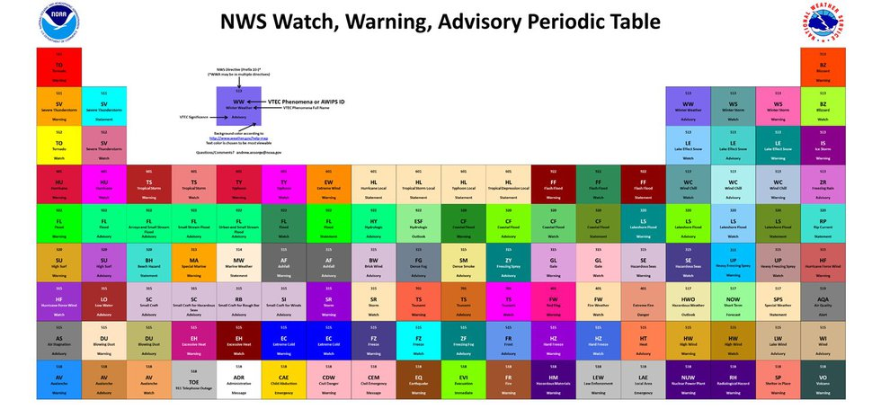 There are 122 different products that are issued by the NWS for upcoming weather threats.