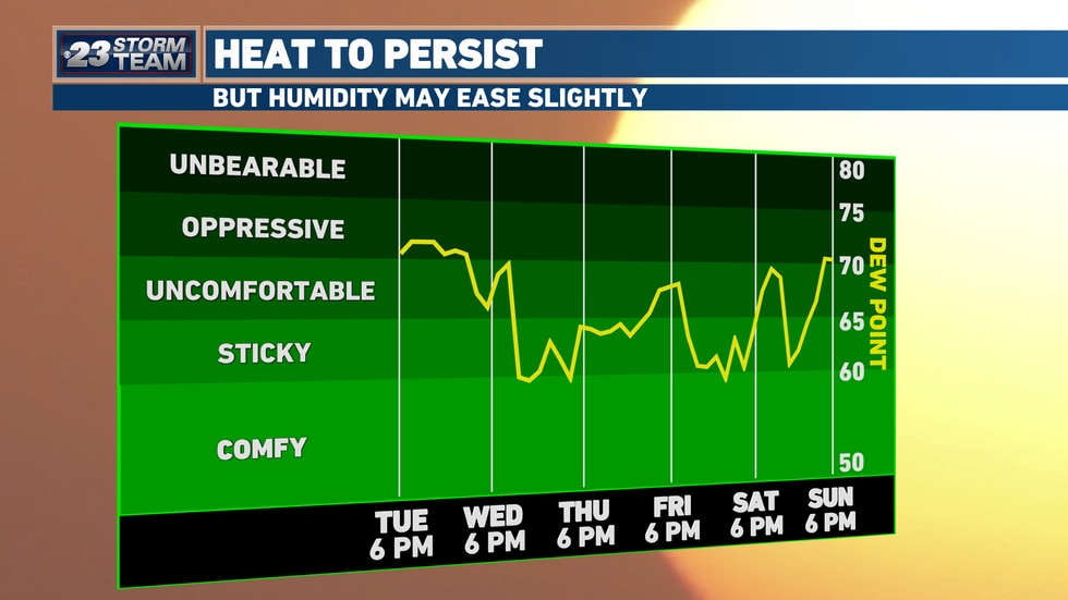 While temperatures are likely to be in the 90s for at least the next week, if there's a silver lining to be found, it's that humidity may ease ever so slightly.