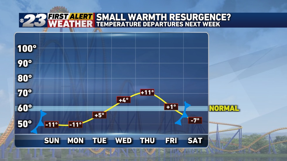 A few chilly days are ahead here but we'll have a small warmth resurgence next week.