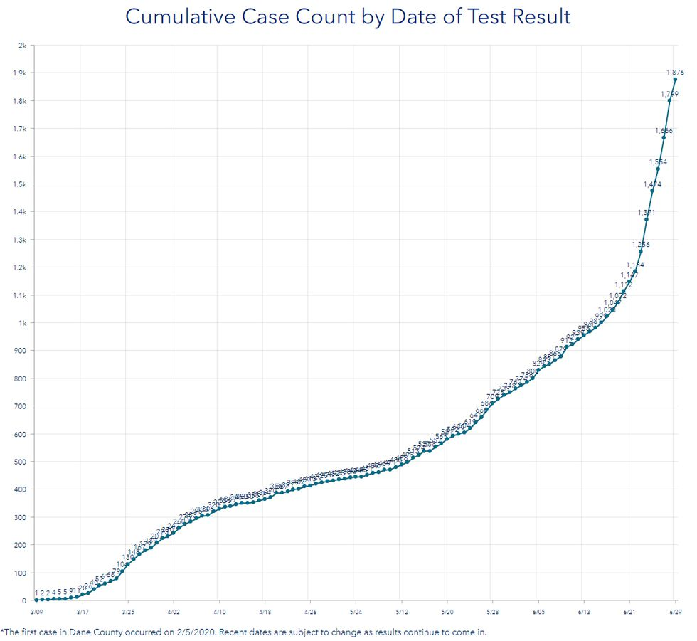 The Dane County COVID-19 Dashboard shows increasing growth of new coronavrus cases in recent days.