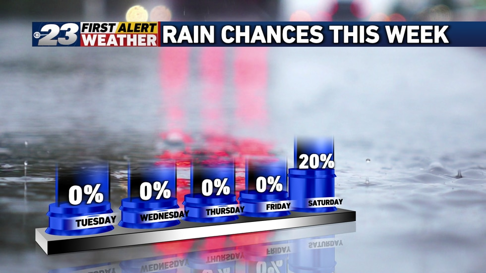 Our next rain chance is a small one and doesn't arrive until Saturday at the earliest.